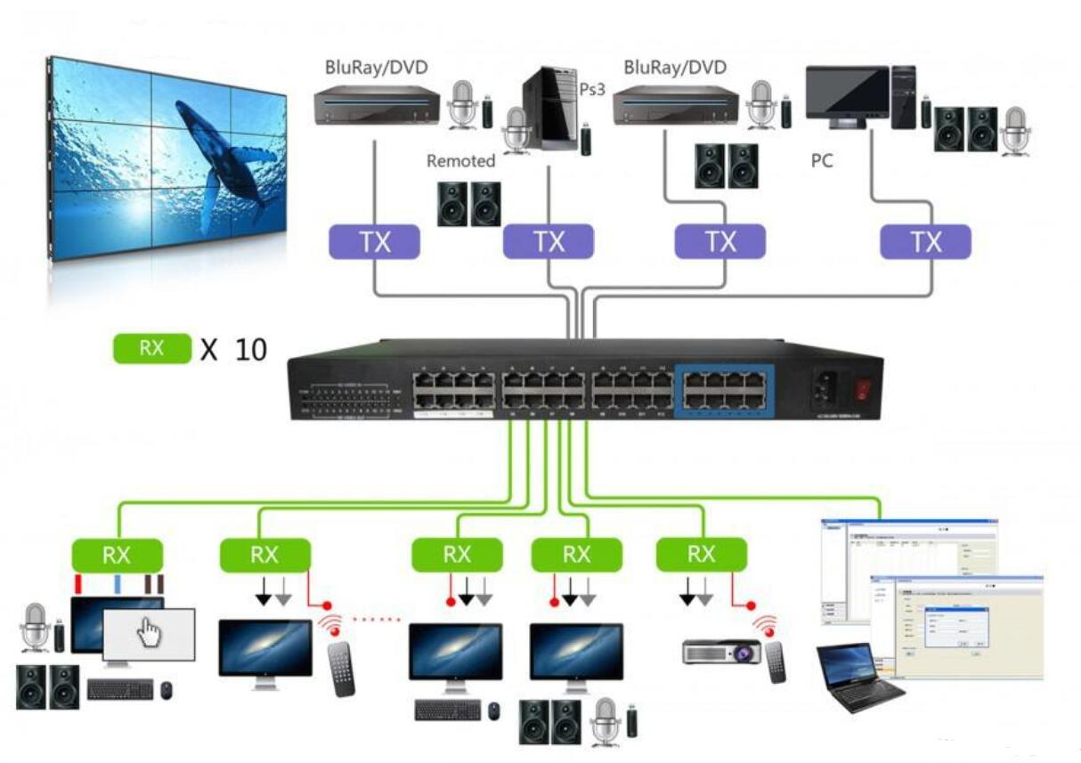 Introduce SDVoE technolog for 4K video over IP solution